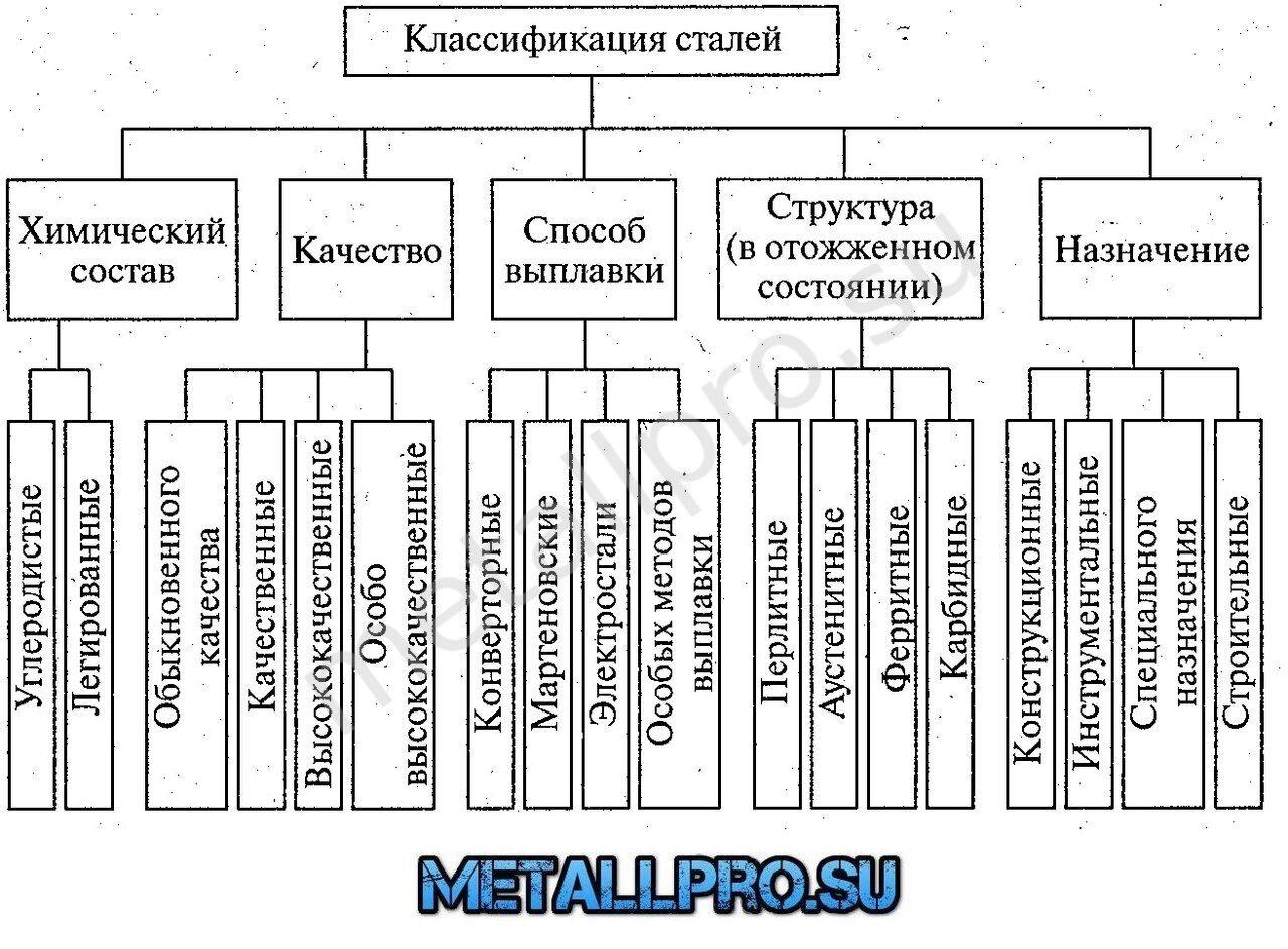 классификация стали